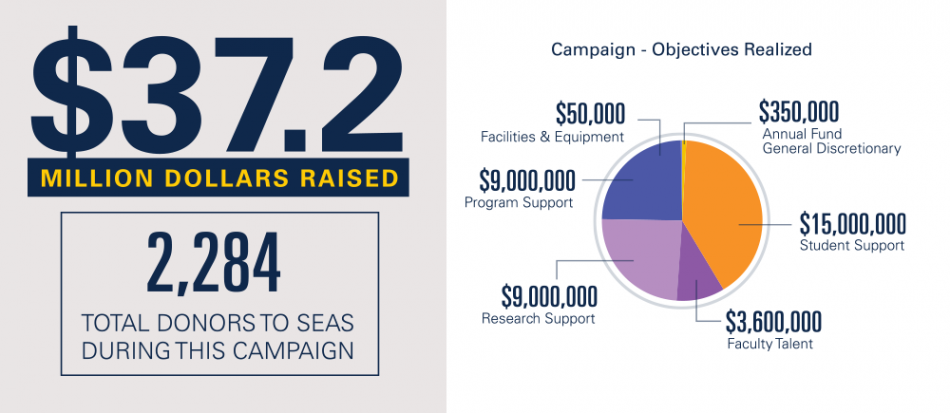 Victors campaign dollars raised