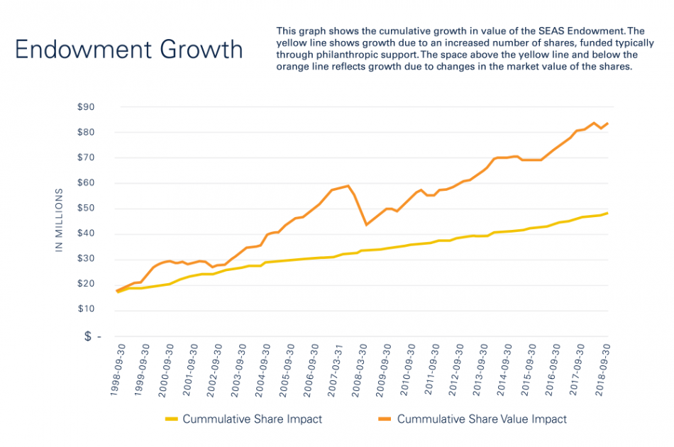 Victors campaign endowment growth